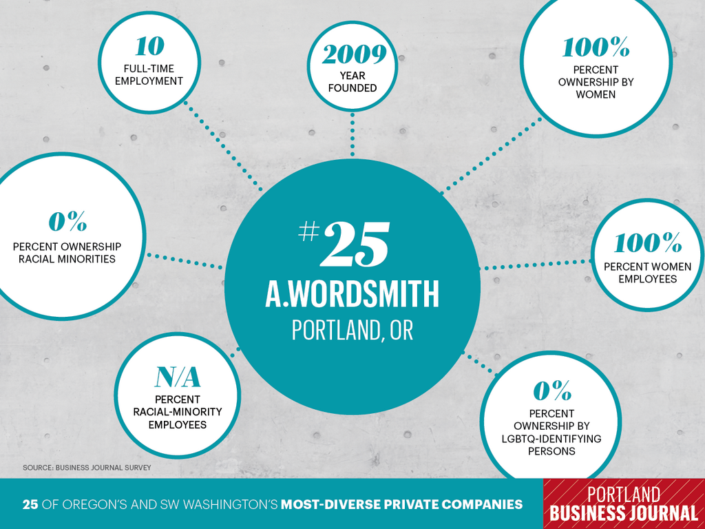 A.wordsmith Ranks as One of Portland's Most Diverse Companies by Portland Business Journal